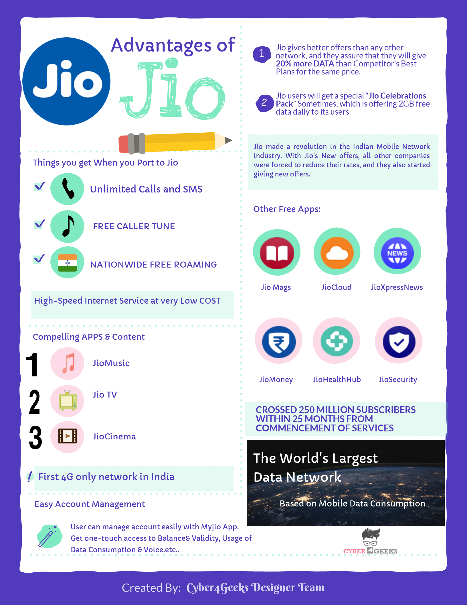 Advantages of Jio- Cyber4geeks